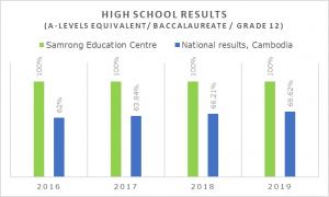 High School Results_Samrong